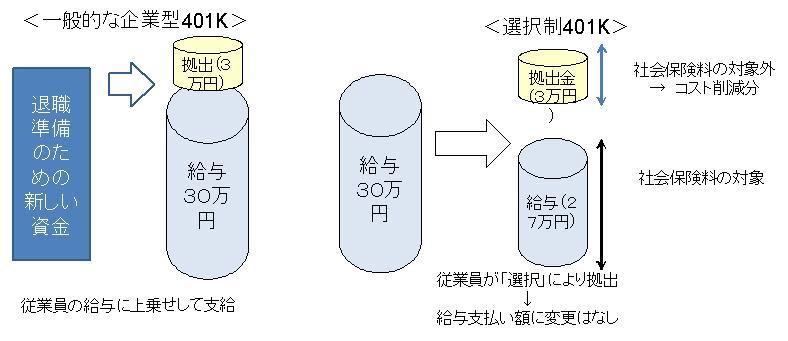 選択制確定拠出年金イメージ図.jpg